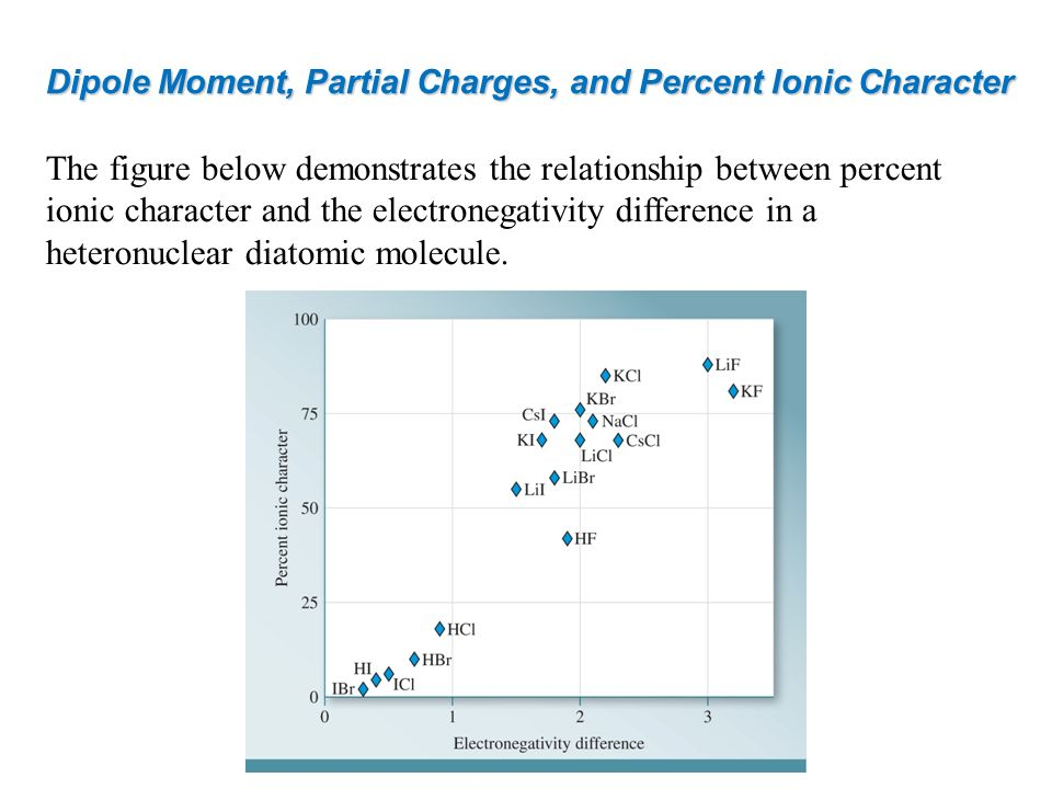 Dipole Moment, Partial Charges, and Percent Ionic Character The figure below demonstrates the relationship between percent ionic character and the ele