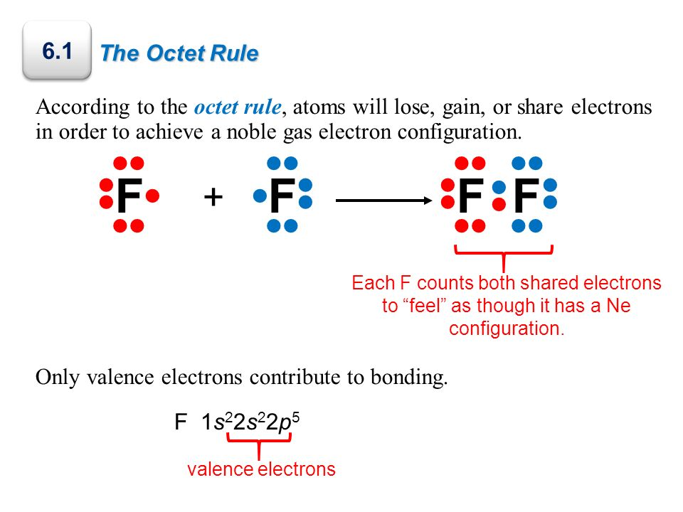 The Octet Rule Only two valence electrons participate in the formation of the F 2 bond.