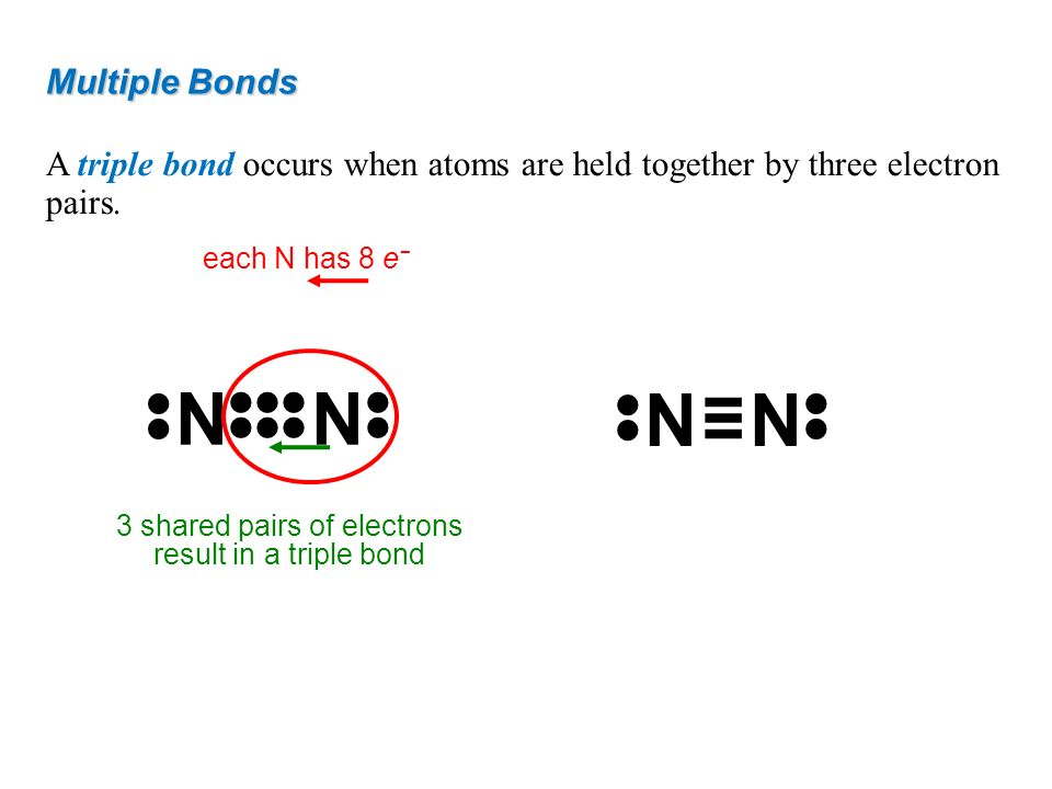 Multiple Bonds A triple bond occurs when atoms are held together by three electron pairs. each N has 8 e 3 shared pairs of electrons result in a tripl