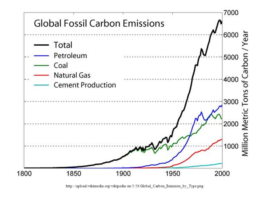 http://upload.wikimedia.org/wikipedia/en/5/56/Global_Carbon_Emission_by_Type.png