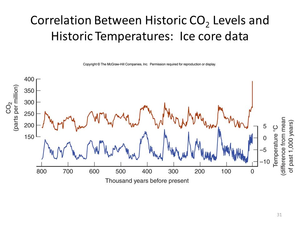 Correlation Between Historic CO 2 Levels and Historic Temperatures: Ice core data 31