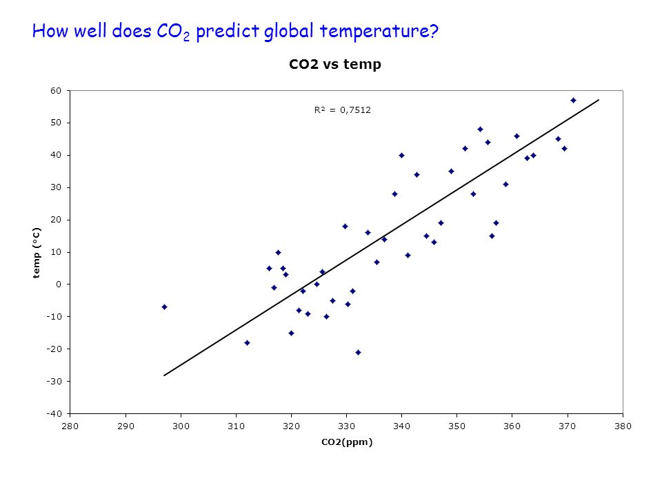 How well does CO 2 predict global temperature?