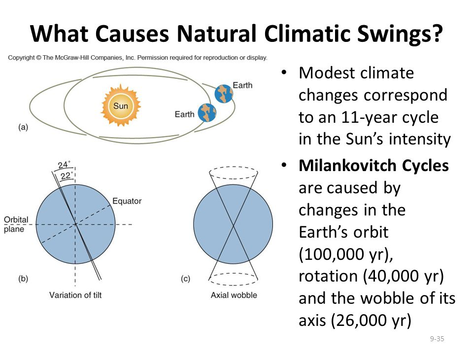What Causes Natural Climatic Swings? Modest climate changes correspond to an 11-year cycle in the Suns intensity Milankovitch Cycles are caused by cha