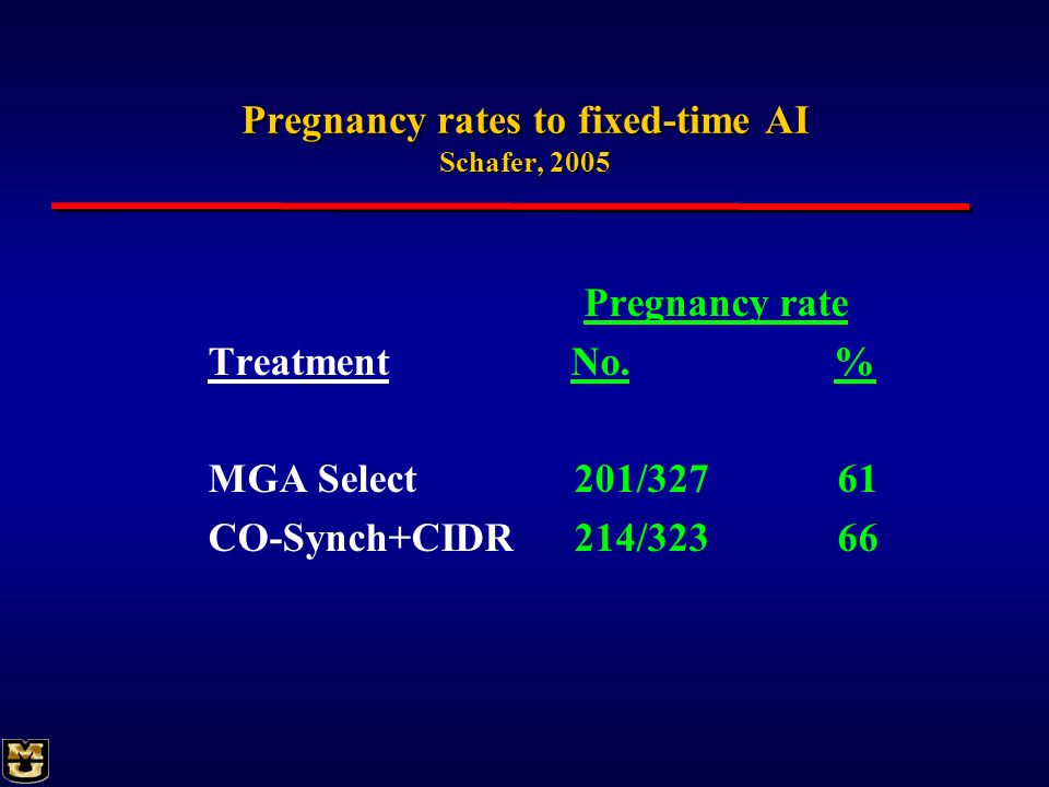 Pregnancy rates to fixed-time AI Schafer, 2005 Pregnancy rate Treatment No. % MGA Select 201/32761 CO-Synch+CIDR 214/32366