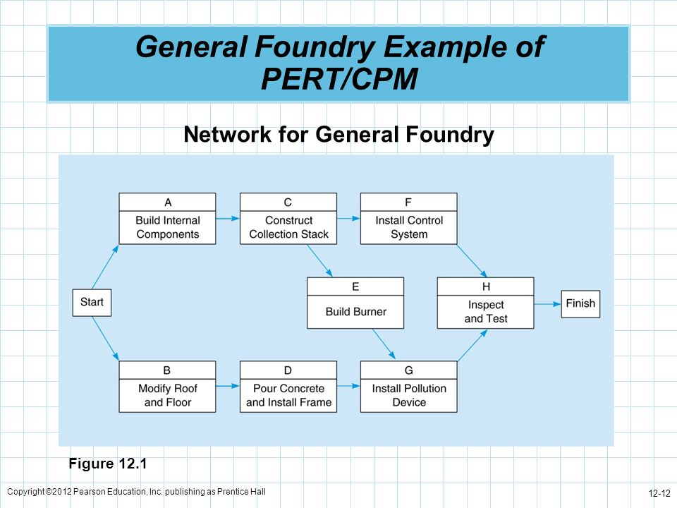 Copyright ©2012 Pearson Education, Inc. publishing as Prentice Hall 12-12 General Foundry Example of PERT/CPM Network for General Foundry Figure 12.1