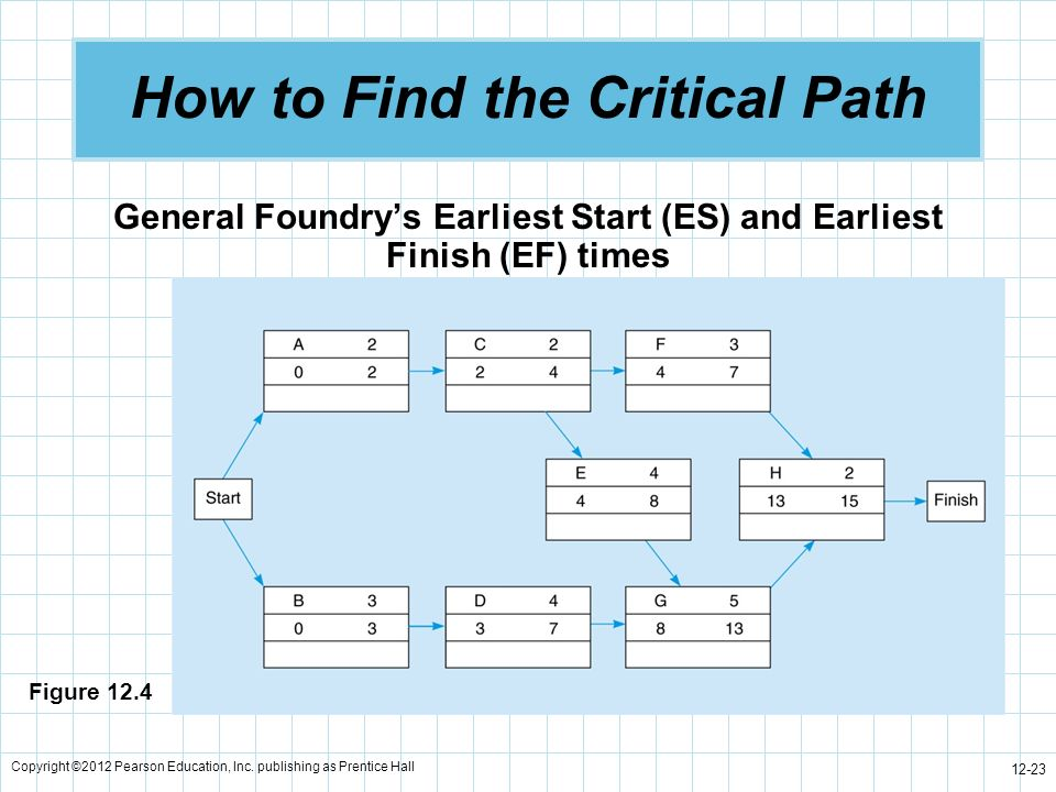 Copyright ©2012 Pearson Education, Inc. publishing as Prentice Hall 12-23 How to Find the Critical Path General Foundrys Earliest Start (ES) and Earli