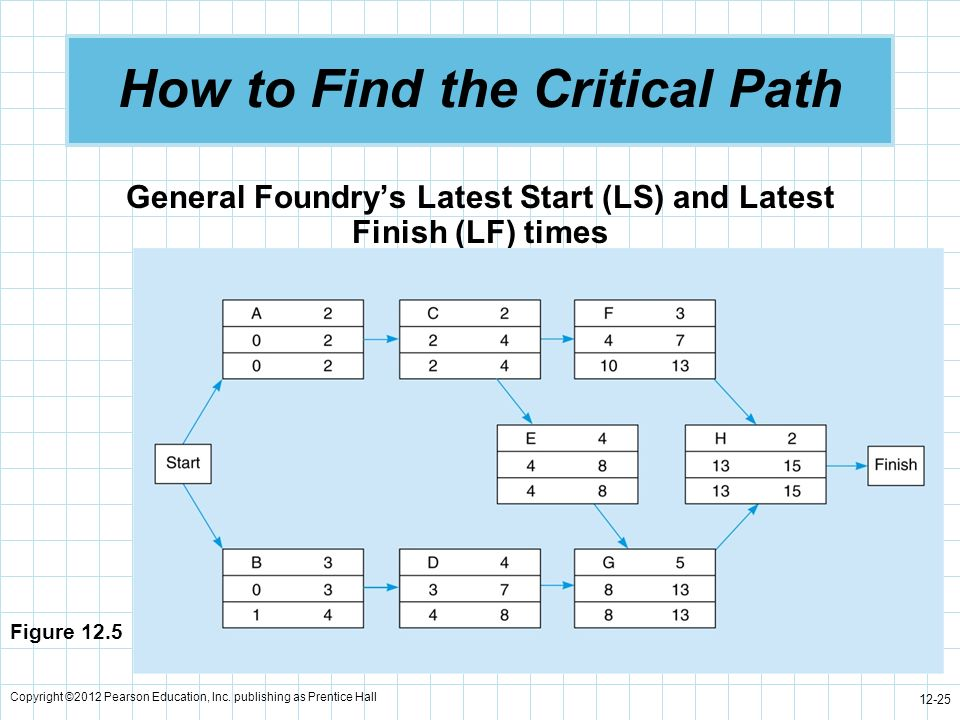 Copyright ©2012 Pearson Education, Inc. publishing as Prentice Hall 12-25 How to Find the Critical Path General Foundrys Latest Start (LS) and Latest