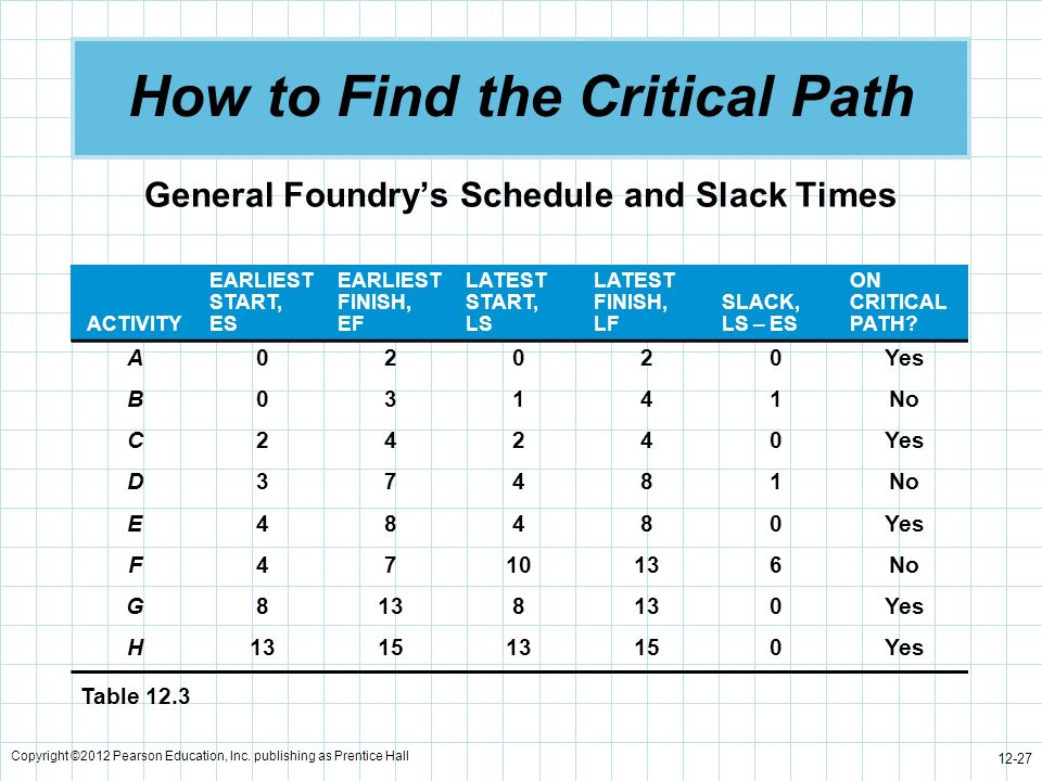 Copyright ©2012 Pearson Education, Inc. publishing as Prentice Hall 12-27 How to Find the Critical Path General Foundrys Schedule and Slack Times ACTI