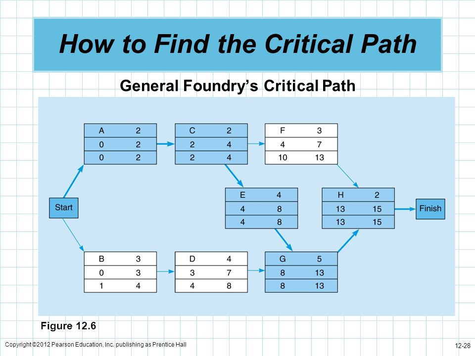 Copyright ©2012 Pearson Education, Inc. publishing as Prentice Hall 12-28 How to Find the Critical Path General Foundrys Critical Path Figure 12.6