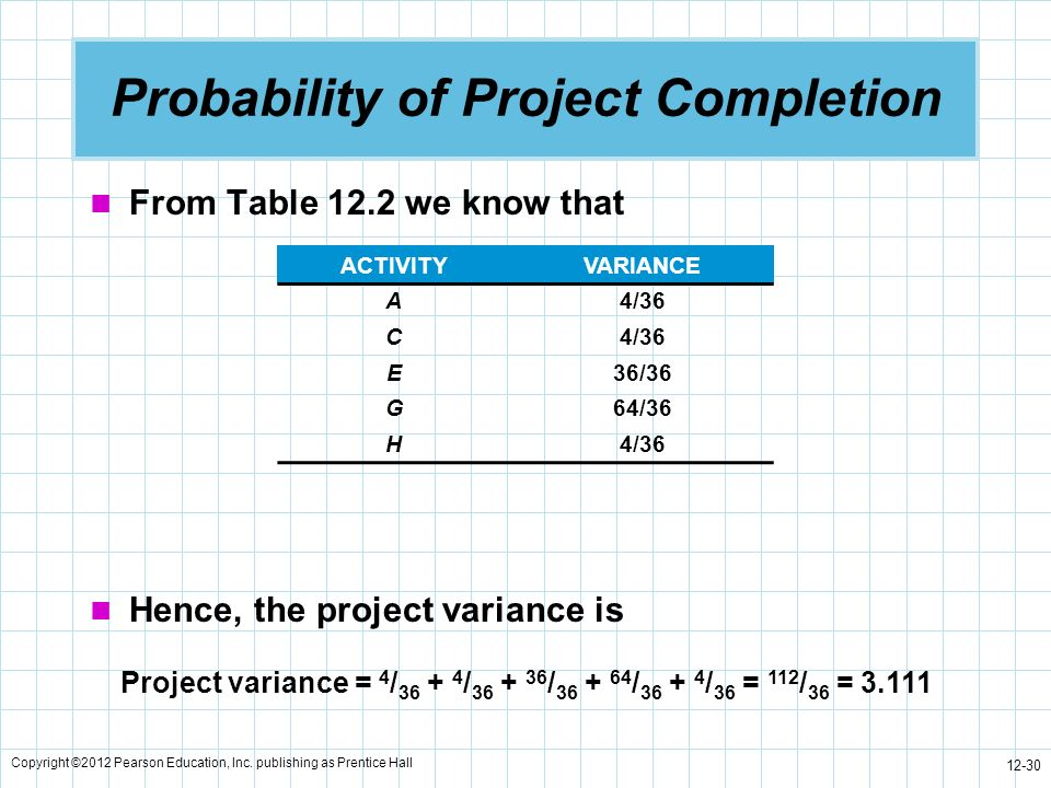 Copyright ©2012 Pearson Education, Inc. publishing as Prentice Hall 12-30 Probability of Project Completion From Table 12.2 we know that ACTIVITYVARIA
