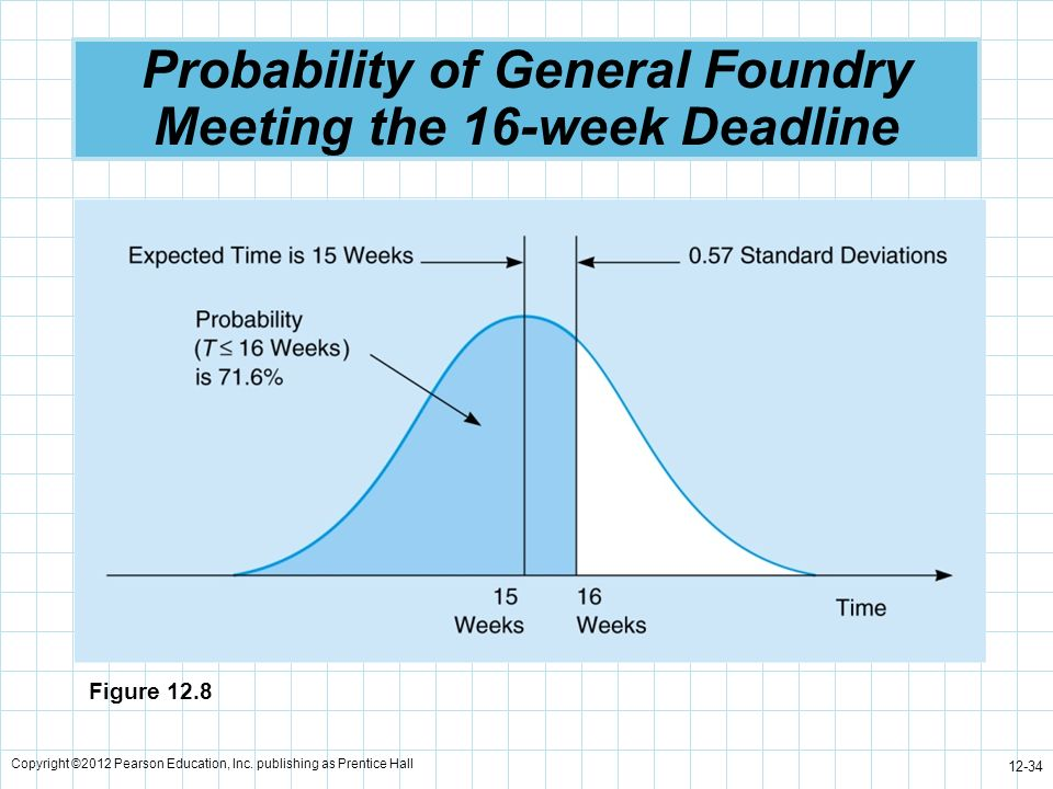 Copyright ©2012 Pearson Education, Inc. publishing as Prentice Hall 12-34 Probability of General Foundry Meeting the 16-week Deadline Figure 12.8