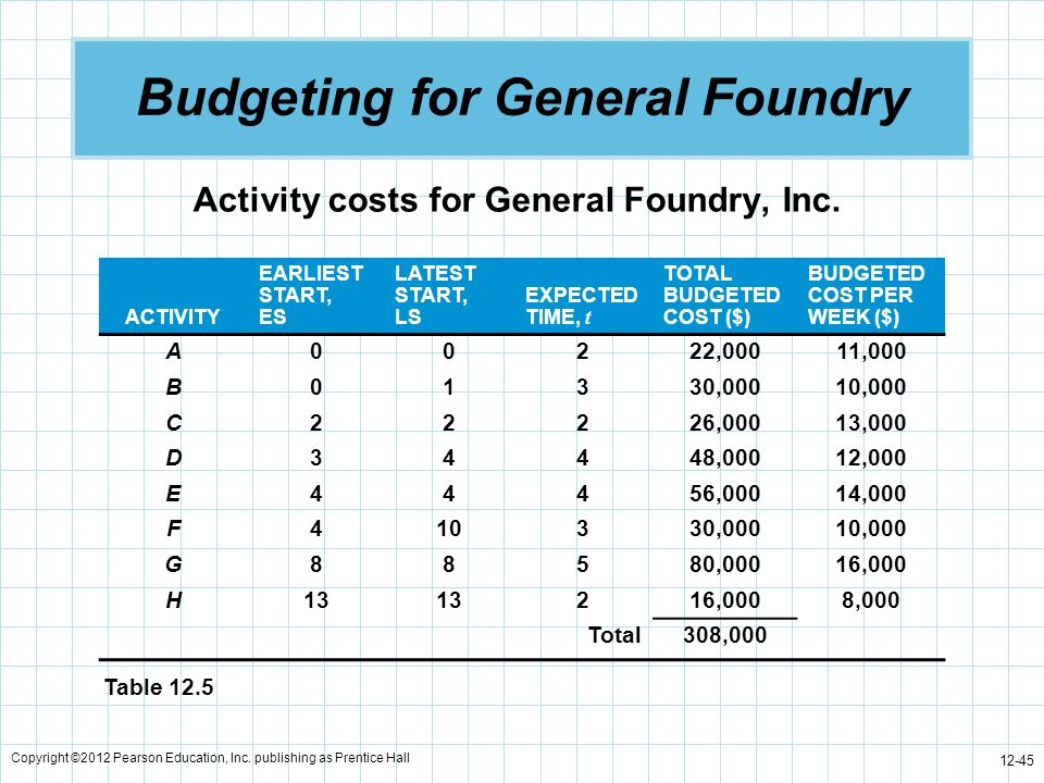 Copyright ©2012 Pearson Education, Inc. publishing as Prentice Hall 12-45 Budgeting for General Foundry Activity costs for General Foundry, Inc. ACTIV