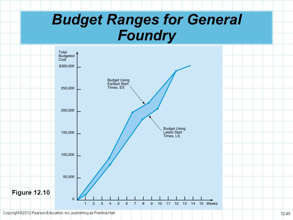 Copyright ©2012 Pearson Education, Inc. publishing as Prentice Hall 12-49 Budget Ranges for General Foundry Figure 12.10