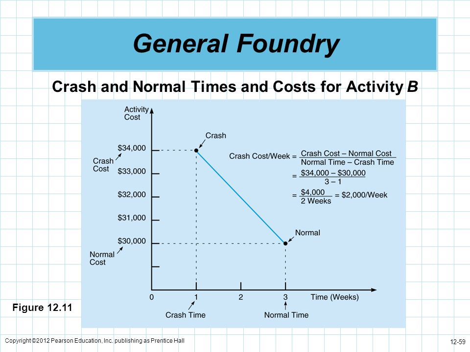 Copyright ©2012 Pearson Education, Inc. publishing as Prentice Hall 12-59 General Foundry Crash and Normal Times and Costs for Activity B Figure 12.11