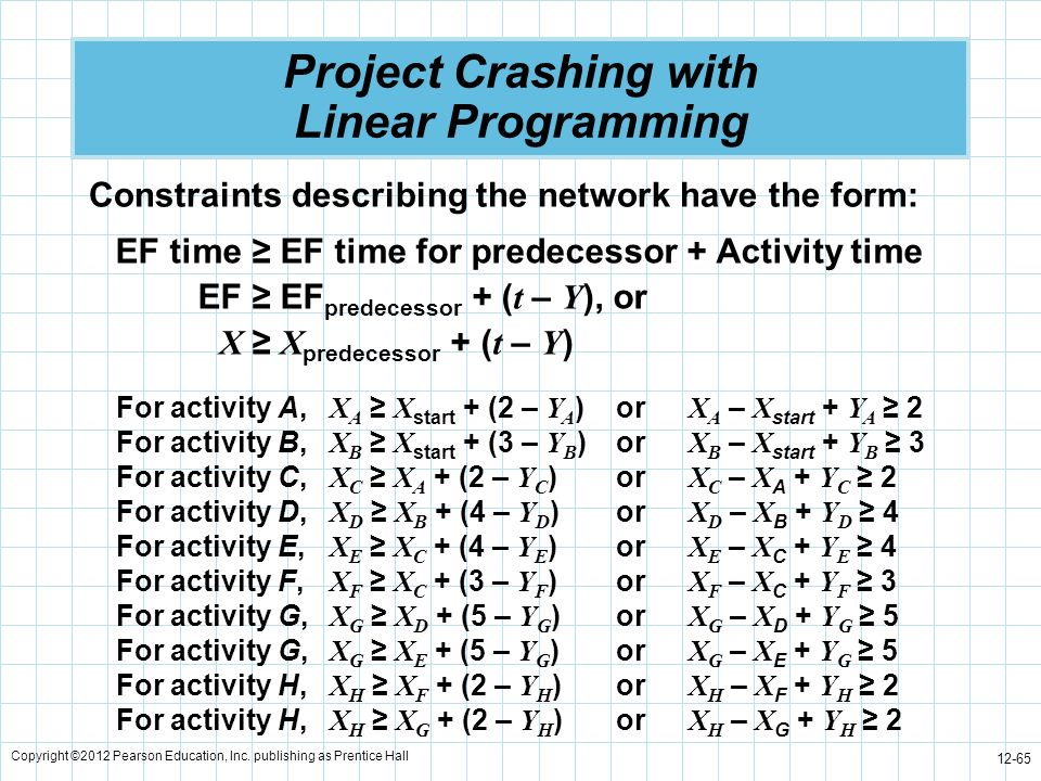 Copyright ©2012 Pearson Education, Inc. publishing as Prentice Hall 12-65 Project Crashing with Linear Programming Constraints describing the network