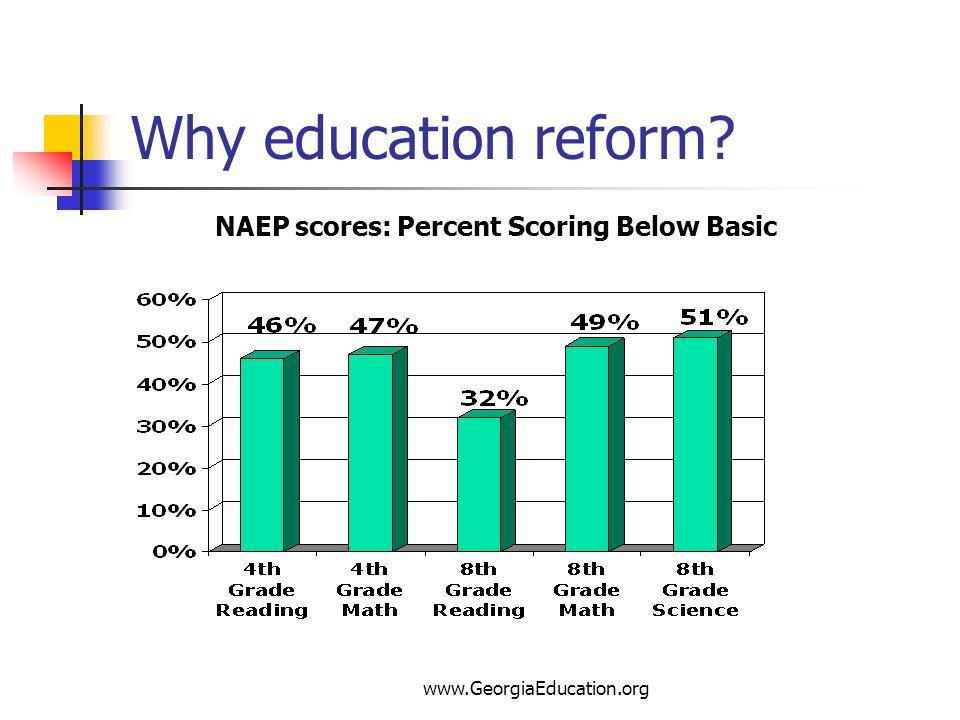 www.GeorgiaEducation.org Why education reform? NAEP scores: Percent Scoring Below Basic
