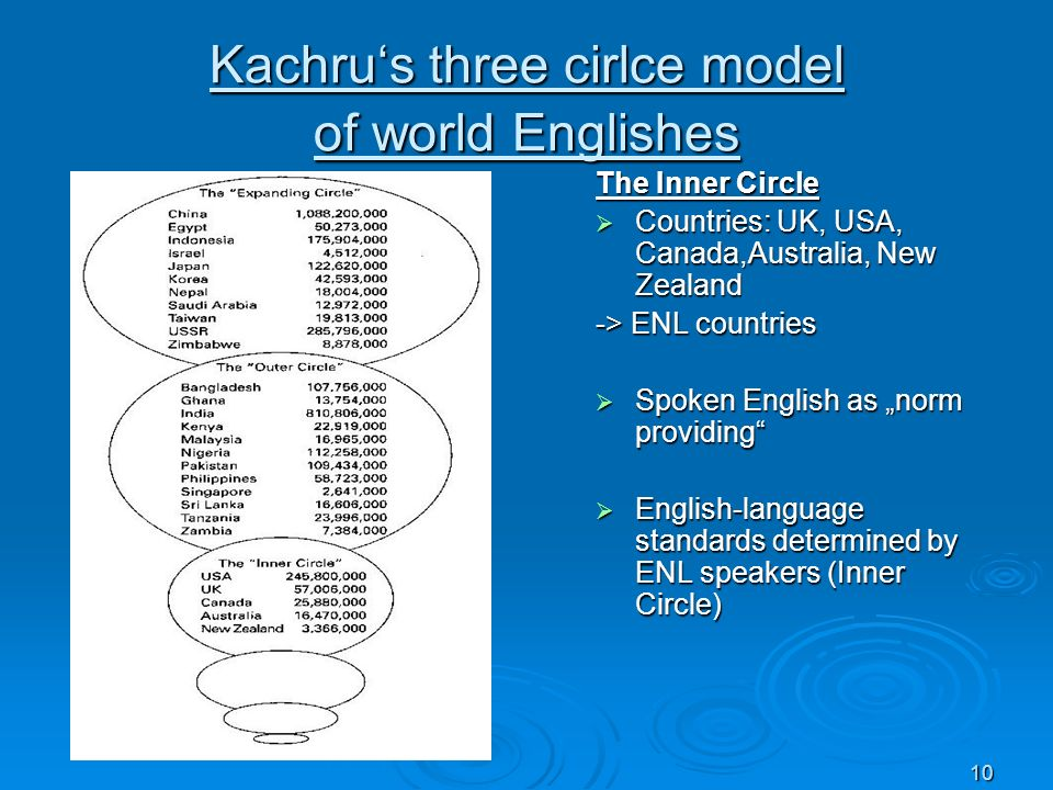 10 Kachrus three cirlce model of world Englishes The Inner Circle Countries: UK, USA, Canada,Australia, New Zealand Countries: UK, USA, Canada,Austral