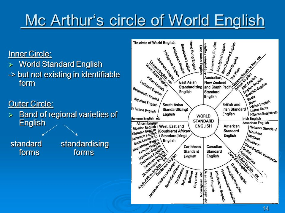 14 Mc Arthurs circle of World English Mc Arthurs circle of World English Inner Circle: World Standard English World Standard English -> but not existi