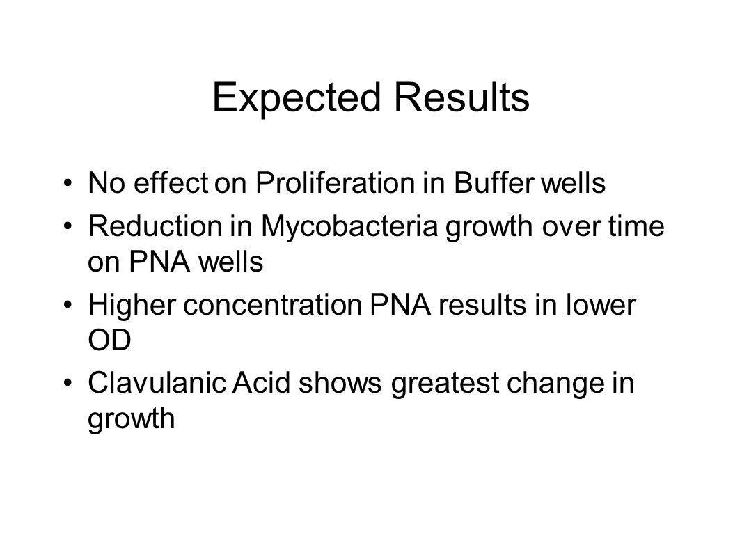 Expected Results No effect on Proliferation in Buffer wells Reduction in Mycobacteria growth over time on PNA wells Higher concentration PNA results i