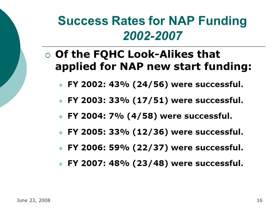 June 23, 200816 Success Rates for NAP Funding 2002-2007 Of the FQHC Look-Alikes that applied for NAP new start funding: FY 2002: 43% (24/56) were succ