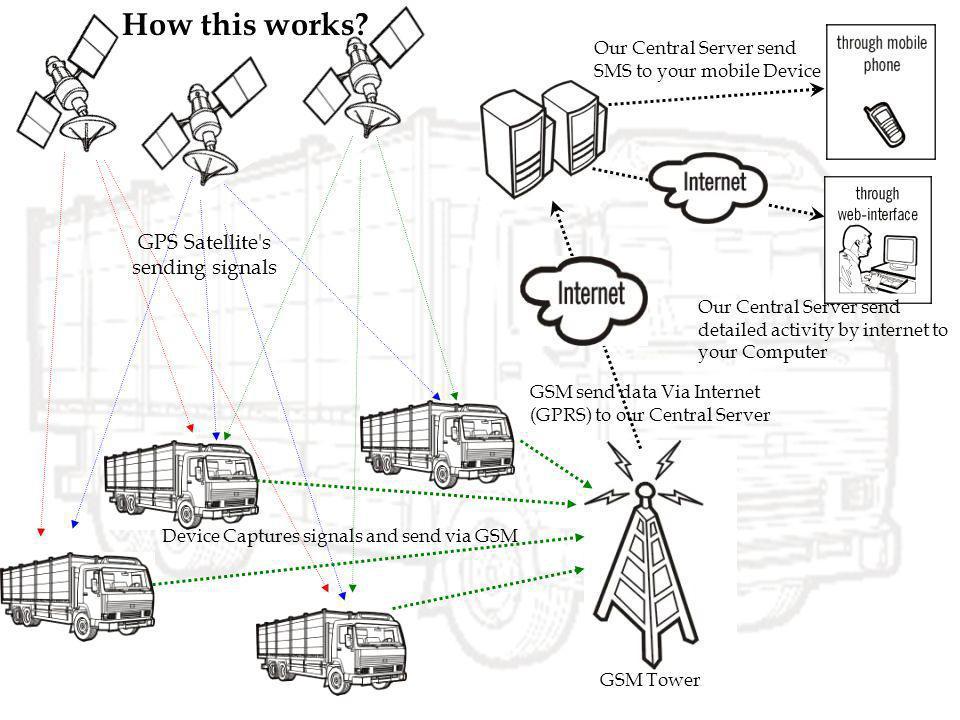 GPS Satellite's sending signals GSM Tower Device Captures signals and send via GSM GSM send data Via Internet (GPRS) to our Central Server Our Central