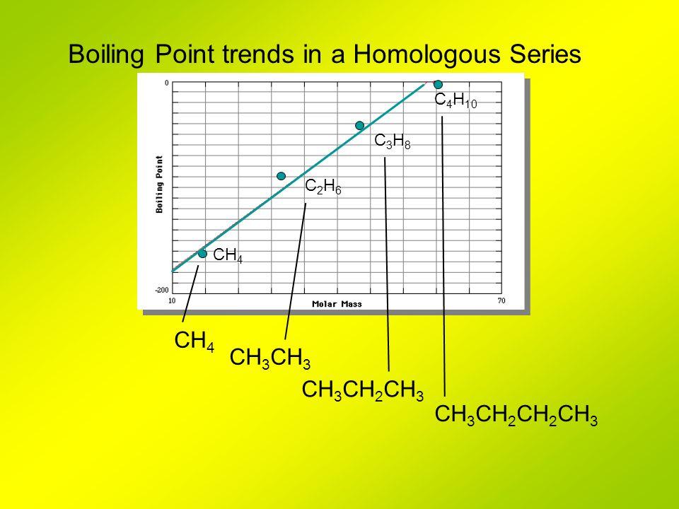 CH 4 C2H6C2H6C2H6C2H6 C3H8C3H8C3H8C3H8 C 4 H 10 Boiling Point trends in a Homologous Series CH 3 CH 4 CH 3 CH 2 CH 3 CH 3 CH 2 CH 2 CH 3