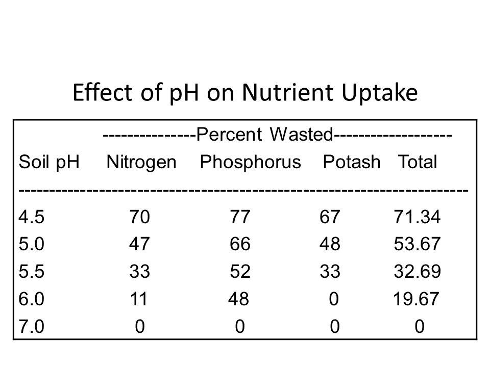 Effect of pH on Nutrient Uptake ---------------Percent Wasted------------------- Soil pH Nitrogen Phosphorus Potash Total ----------------------------