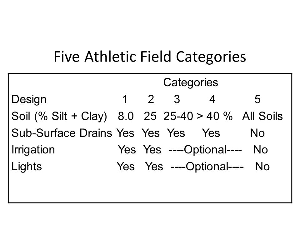 Five Athletic Field Categories Categories Design 1 2 3 4 5 Soil (% Silt + Clay) 8.0 25 25-40 > 40 % All Soils Sub-Surface Drains Yes Yes Yes Yes No Ir