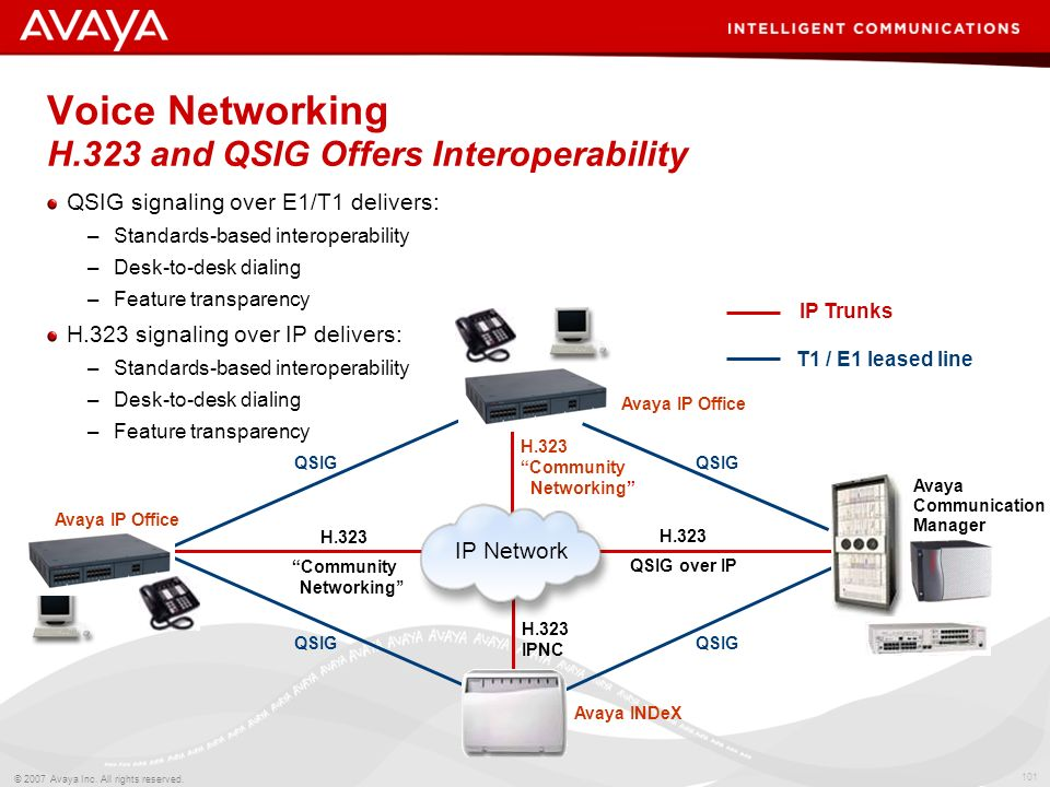 100 © 2007 Avaya Inc. All rights reserved. Management of Small Community Network Across the WAN Remote dial up DameWare or other customer provided app
