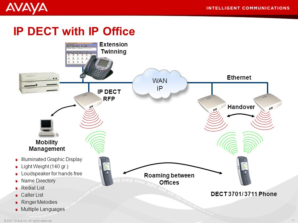 43 © 2007 Avaya Inc. All rights reserved. Without Avaya one-X Mobile Client = International Mobile Call With Avaya one-X Mobile Client = Local Call IP