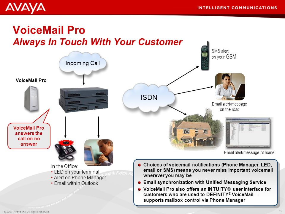 54 © 2007 Avaya Inc. All rights reserved. VoiceMail Pro …Much More Than Voicemail Avaya IP Office VoiceMail Pro Messaging & Mobility Automated Attenda