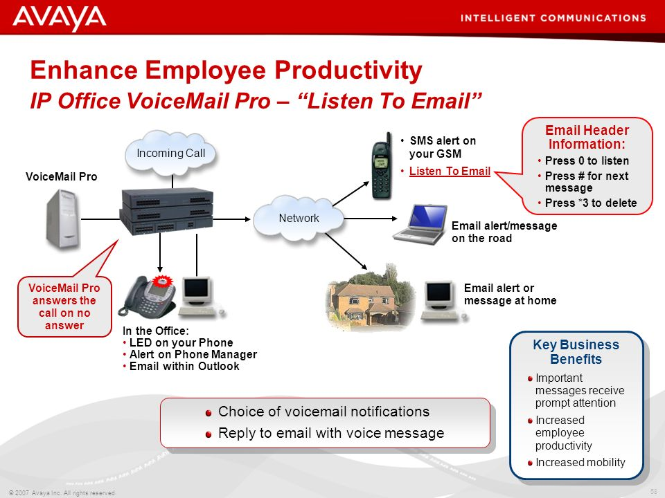 57 © 2007 Avaya Inc. All rights reserved. Unified Messaging Service Web Browser access to Voice Messages Unified Messaging Service –Specific features