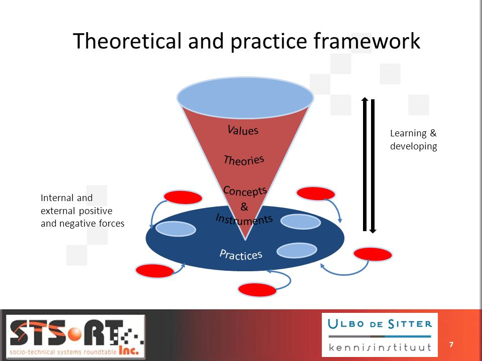 7 Learning & developing Internal and external positive and negative forces Theoretical and practice framework 7
