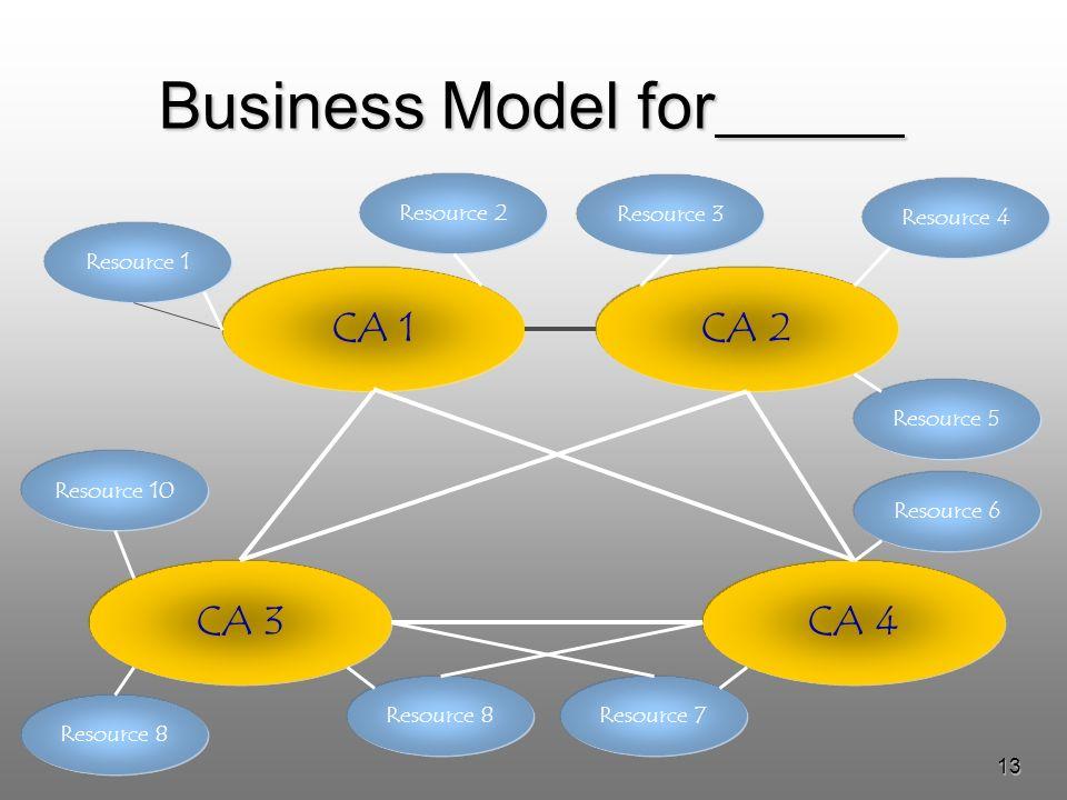 13 Business Model for CA 3CA 4 CA 1CA 2 Resource 10 Resource 5 Resource 1 Resource 2 Resource 4 Resource 8Resource 7 Resource 6 Resource 3 Resource 8
