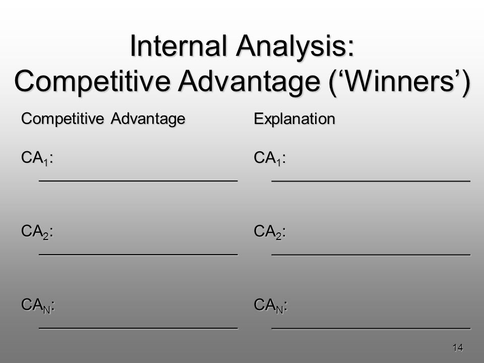 14 Internal Analysis: Competitive Advantage (Winners) Competitive Advantage CA 1 : ______________________ CA 2 : ______________________ CA N : ______________________ Explanation CA 1 : ______________________ CA 2 : ______________________ CA N : ______________________