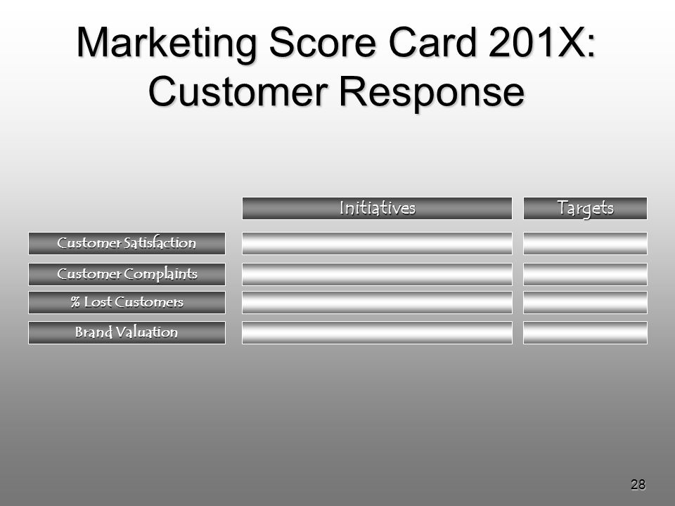28 Marketing Score Card 201X: Customer Response InitiativesTargets Customer Complaints % Lost Customers Brand Valuation Customer Satisfaction