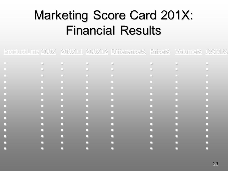 29 Marketing Score Card 201X: Financial Results Product Line 200X 200X+1 200X+2 Difference% Price% Volume% CGM %
