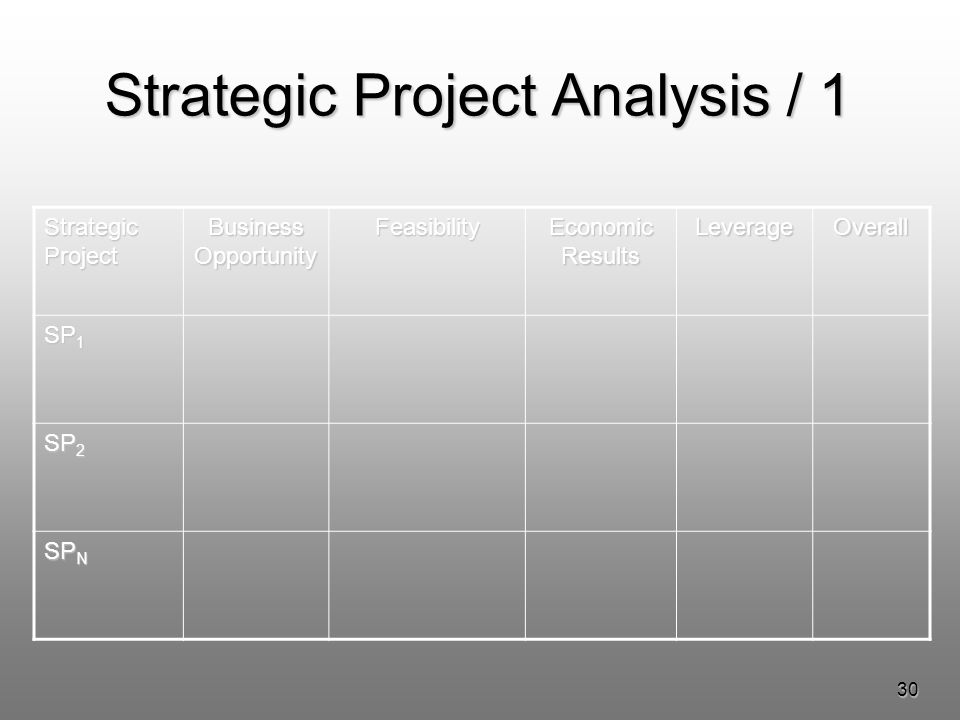 30 Strategic Project Analysis / 1 Strategic Project Business Opportunity Feasibility Economic Results LeverageOverall SP 1 SP 2 SP N