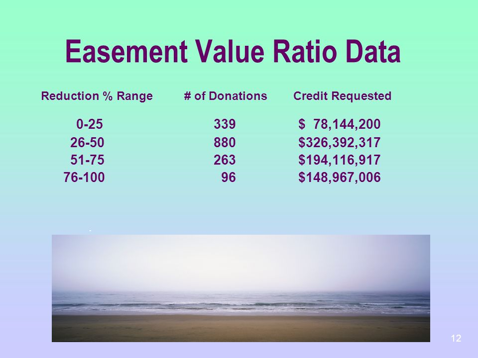 12 Easement Value Ratio Data Reduction % Range# of Donations Credit Requested 0-25 339 $ 78,144,200 26-50 880 $326,392,317 51-75 263 $194,116,917 76-1