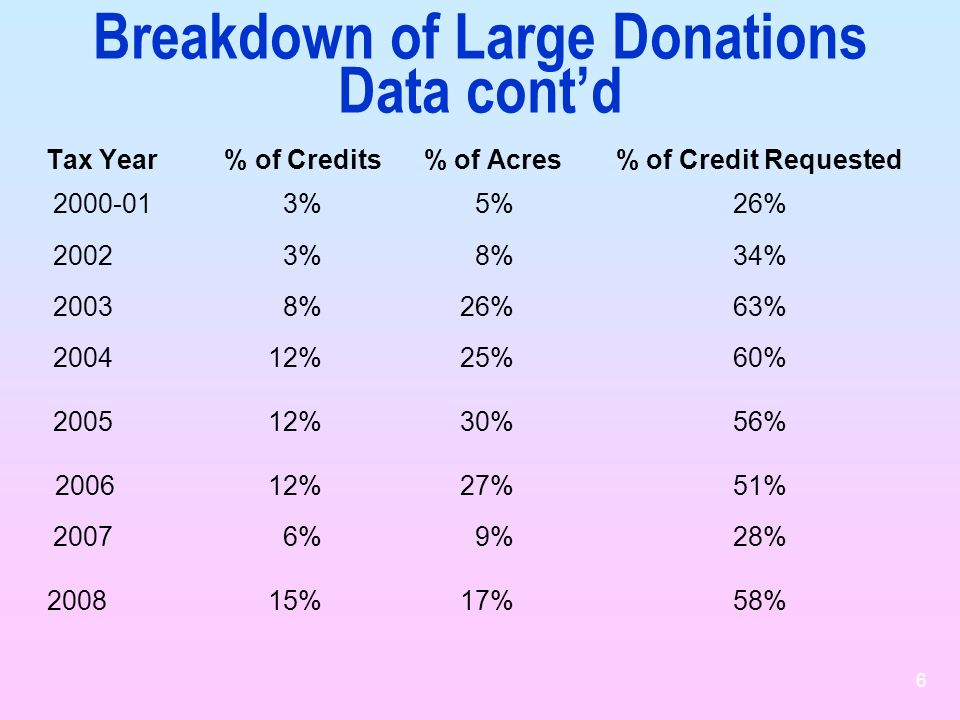 6 Breakdown of Large Donations Data contd Tax Year % of Credits % of Acres % of Credit Requested 2000-01 3% 5% 26% 2002 3% 8% 34% 2003 8% 26% 63% 2004