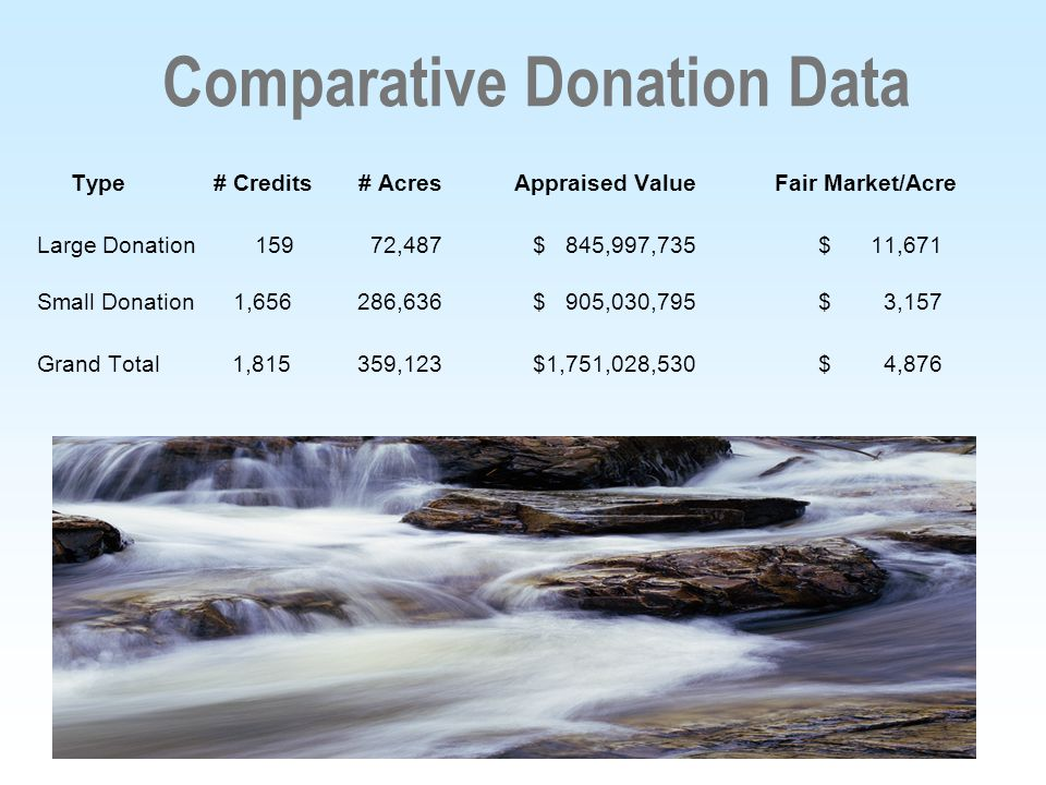 7 Comparative Donation Data Type # Credits # Acres Appraised Value Fair Market/Acre Large Donation 159 72,487 $ 845,997,735 $ 11,671 Small Donation 1,