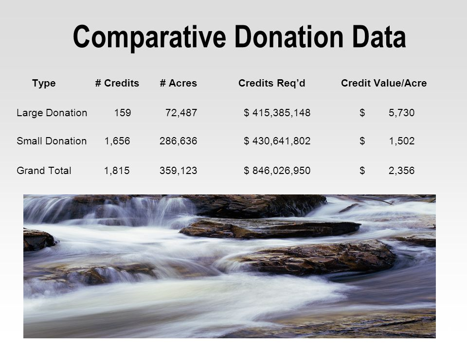 8 Comparative Donation Data Type # Credits # Acres Credits Reqd Credit Value/Acre Large Donation 159 72,487 $ 415,385,148 $ 5,730 Small Donation 1,656