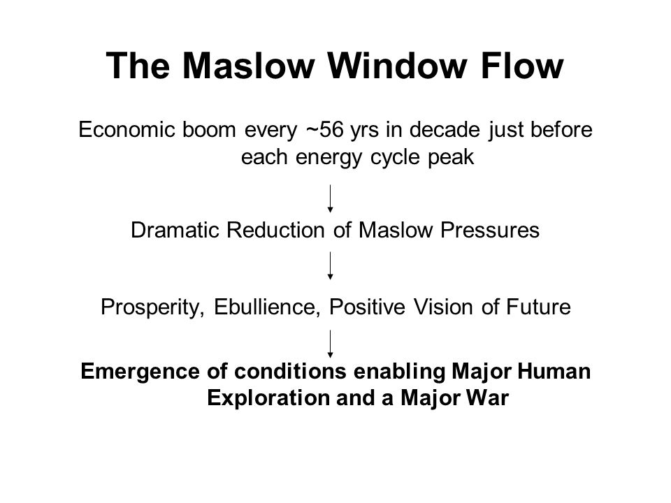 The Maslow Window Flow Economic boom every ~56 yrs in decade just before each energy cycle peak Dramatic Reduction of Maslow Pressures Prosperity, Ebullience, Positive Vision of Future Emergence of conditions enabling Major Human Exploration and a Major War