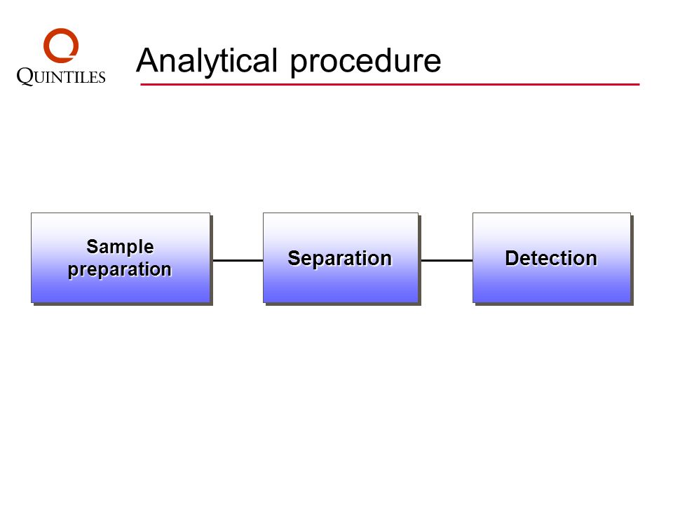 Sample preparation SeparationSeparationDetectionDetection Analytical procedure