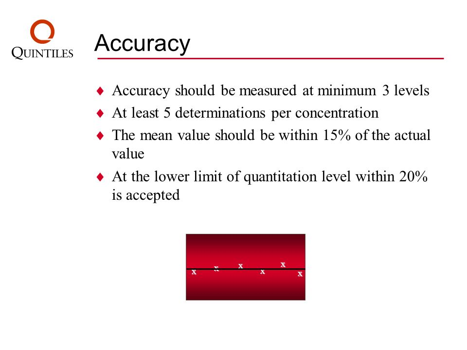 Accuracy Accuracy should be measured at minimum 3 levels At least 5 determinations per concentration The mean value should be within 15% of the actual