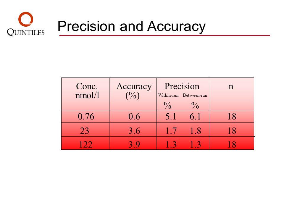 Precision and Accuracy Conc. nmol/l Accuracy (%) Precision % n 0.760.65.16.118 233.61.71.818 1223.91.3 18 Within-runBetween-run