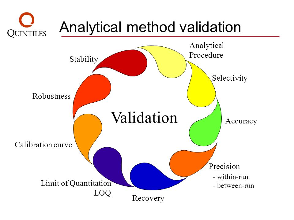 Analytical method validation Analytical Procedure Selectivity Accuracy Precision - within-run - between-run Recovery Limit of Quantitation LOQ Calibra