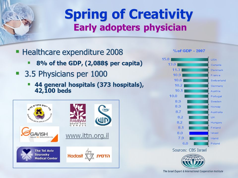 Spring of Creativity Early adopters physician Healthcare expenditure 2008 Healthcare expenditure 2008 8% of the GDP, (2,088$ per capita) 8% of the GDP, (2,088$ per capita) 3.5 Physicians per 1000 3.5 Physicians per 1000 44 general hospitals (373 hospitals), 42,100 beds 44 general hospitals (373 hospitals), 42,100 beds Sources: CBS Israel www.ittn.org.il