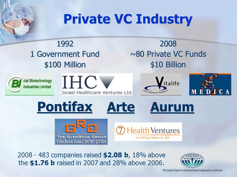 Private VC Industry 1992 1 Government Fund $100 Million 2008 ~80 Private VC Funds $10 Billion PontifaxArteAurum 2008 - 483 companies raised $2.08 b, 18% above the $1.76 b raised in 2007 and 28% above 2006.