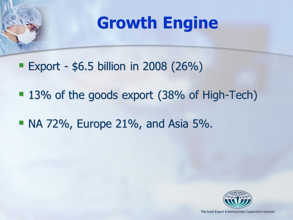 Growth Engine Export - $6.5 billion in 2008 (26%) Export - $6.5 billion in 2008 (26%) 13% of the goods export (38% of High-Tech) 13% of the goods expo